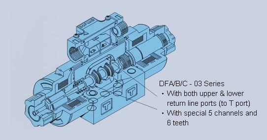 Details about  /Dofluid DFA-02-3C4-D24-35-3L Hydraulic Directional Control Valve